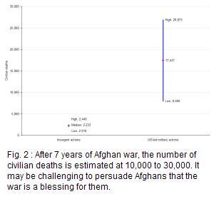 the total number of civilian fatalities since the beginning of the Afghan war is a low 2016 high 2449 victims of insurgent actions, and low 8000 high 26873 victims of US led actions