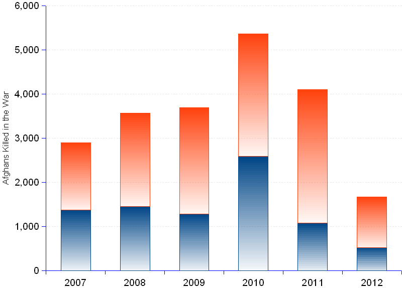 areppim chart and statistics of Afghan civilian and security forces deaths and wounded. Civilian casualties dropped 15% in 2012 through the end of June compared with the same period of 2011. NATO/ISAF are responsible for about 10% of the casualties. IEDs (Improvised explosive devices) caused 33% of civilian deaths and injuries in 2012. Targeted killings of pro-government officials by  the insurgents increased 53% compared with the first six months of 2011.