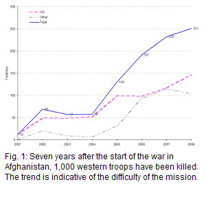 the total number of military fatalities since the beginning of the Afghan war is 12 in 2001, 69 in 2002, 57 in 2003, 58 in 2004, 130 in 2005, 191 in 2006, 232 in 2007, and 251 until 24 October 2008