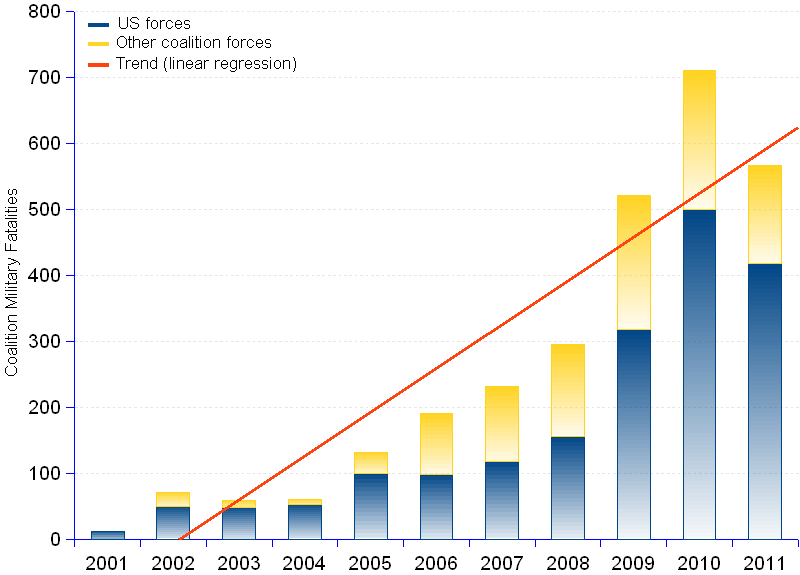 Afghanistan war deaths 2011 | areppim chart of NATO deaths till