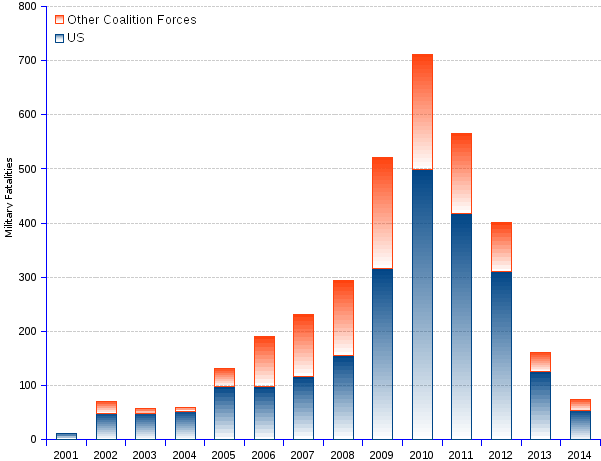 areppim chart and statistics of Afghanistan war military fatalities among the NATO/ISAF coalition forces by end of 2014. A total of 3,485 NATO/ISAF troops died in Afghanistan over the past 13 years, including 2,356 Americans and 1,129 allies, or an average of 249 fatalities per year. A total of 20,067 US military were wounded in action. The war cost US taxpayers about $1 trillion.