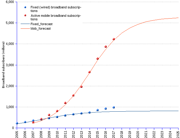 areppim chart and statistics of fixed-wired and mobile broadband technologies. Mobile technology and services continue to be the main driver of the information society. By the end of 2017, world subscriptions to Internet broadband services are expected to reach 5.2 billion, of which 979 million (19%) for fixed wired, and 4.2 billion (81%) for mobile broadband, according to ITU (International Telecommunications Union)