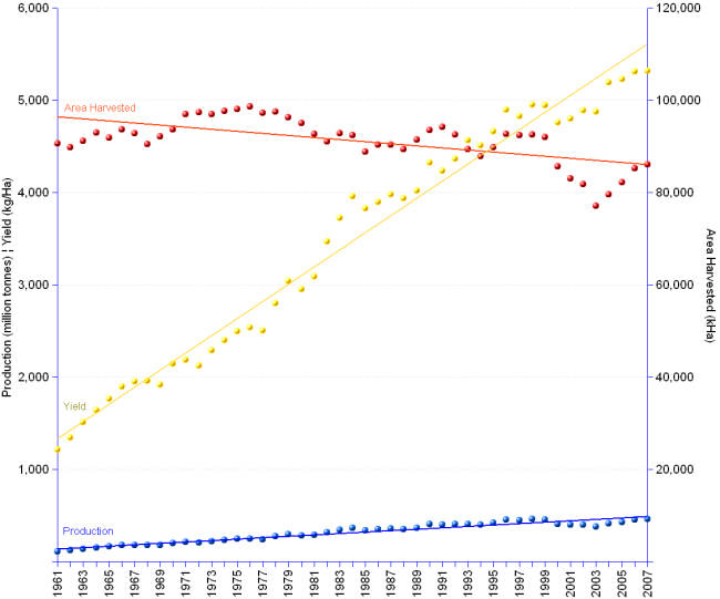 Double Y-axis chart of China cereals production yields from 1961 to 2007. Area harvested  grew from 90,553 thousand hectares in 1961 to a peak of 98,627 in 1976, after which it decreased to 86,060 in 2007. Over the period, total area decreased by 5 percent points. Production increased four fold from 110 in 1961 to 457  million tonnes in 2007, at an annual change average rate of 3.2%. Yields grew 4.4 times from 1,211 kilogram/hectare in 1961 to 5,315 in 2007, at an annual average rate of  3.3%.