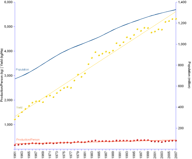 Double Y-axis chart of China cereals production per capita and production yields compared with population growth from 1961 to 2007.  Cereals production per capita increased from 164 to 344 kilograms per person, at an annual average rate of 1.6%. Yields grew much faster from 1,211  kilogram/hectare in 1961 to 5,315 in 2007, at an annual average rate of  3.3%. Meanwhile China's population grew from 669 million in 1961 to 1.3 billion in 2007, at an annual average rate of 1.5%.
