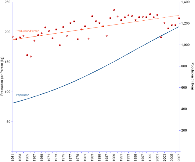 Double Y-axis chart of India cereals production per capita from 1961 to 2007. Production grew from 87 million tonnes in 1961 to 260 in 2007, at an annual average rate of 2.4%.  Meanwhile population multiplied by 2.6, growing from 455 million inhabitants in 1961 to 1.2 billion in 2007, at an annual average rate of 2.1%. Cereals production per capita doubled, increasing from 192 kilograms per person in 1961 to 223 in 2007, at an annual average rate of 0.32%.