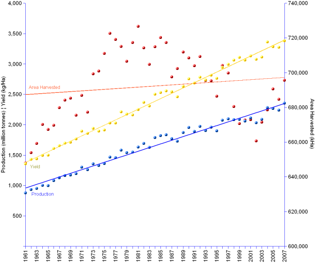 Double Y-axis chart of worldwide cereals production yields from 1961 to 2007. Area harvested  grew from 647,999 thousand hectares in 1961 to a peak of 726,612 in 1981, after which it decreased to 695,599 in 2007.  Production went from 877 million tonnes in 1961 to 2,351 in 2007, with an annual change average rate of 2.17%. Yields grew from 1,353  kilogram/hectare in 1961 to 3,380 in 2007, at an annual average rate of  2.01%.