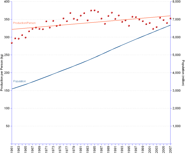 Double Y-axis chart of worldwide cereals production per capita from 1961 to 2007. Production grew from 877 million tonnes in 1961 to 2,351 in 2007, at an annual average rate of 2.17%.  Meanwhile world population grew from 3.1 billion in 1961 to 6.7 billion in 2007, at an annual average rate of 1.7%. Cereals production per capita increased from 284 to 352 kilograms per person, at an annual average rate of 0.5%.