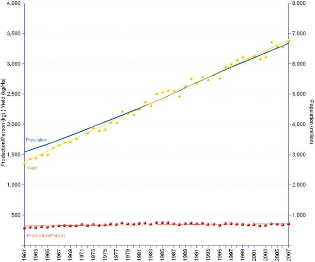 Double Y-axis chart of worldwide cereals production per capita and production yields compared with population growth from 1961 to 2007.  Cereals production per capita increased from 284 to 352 kilograms per person, at an annual average rate of 0.5%. Yields grew much faster from 1,353  kilogram/hectare in 1961 to 3,380 in 2007, at an annual average rate of  2.01%. Meanwhile world population grew from 3.1 billion in 1961 to 6.7 billion in 2007, at an annual average rate of 1.7%.