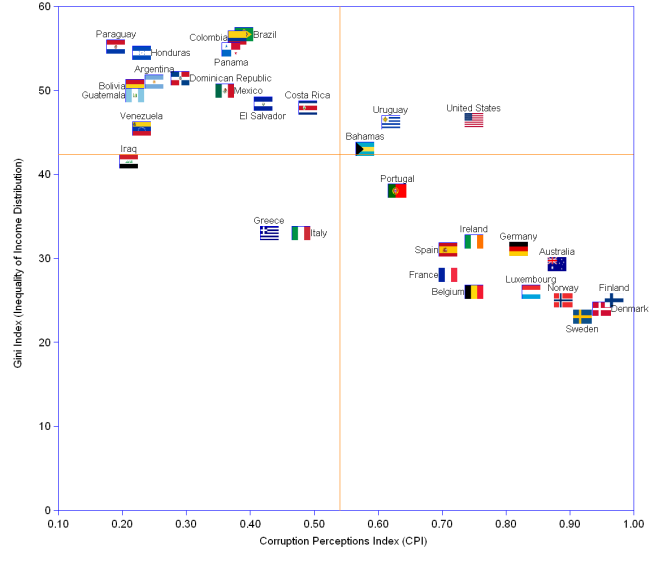 32 nations are distributed according to their CPI and Gini indexes, and the medians computed. 13 nations are in the high corruption / low egalitarian quadrant, the worst in class being Paraguay, Honduras and Bolivia. Another group of 13 nations are in the low corruption / high egalitarian quadrant , the best in class being Finland, Denmark and Sweden.