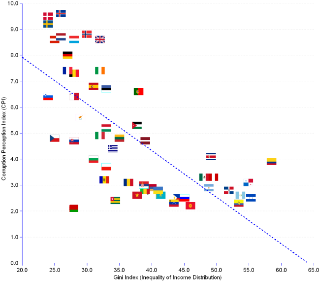 54 nations are distributed according to their CPI (corruption perception index) and Gini (inequality of income distribution) indexes. The correlation coefficient r = -0.71 shows that the two varaibles correlate. The regression R² = 0.5 indicates that 50% of CPI variation is traced to Gini variation. Best in class nations are Denmark, Sweden and Iceland. The worst in class are Honduras, Ecuador and Guatemala.