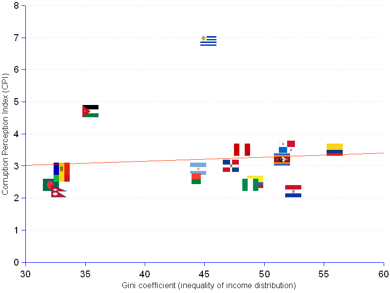 areppim scatter chart and statistics of corruption and inequality of income distribution by nation for 2010. We know intuitively that there must be some relationship between corruption and inequality of income distribution. Previous analyzes in this site seemed to confirm this view. Data for 2004 and 2006 showed strong correlations (r = -0.85, and r = -0.71). But  data for 2010 do not corroborate the relationship. There is no — or only minimal — linear association between the two variables. The correlation coefficient is a paltry  r = 0.09, justifying that only 1% of the variation of one variable can be explained by the variation of the other (R² = 0.01).