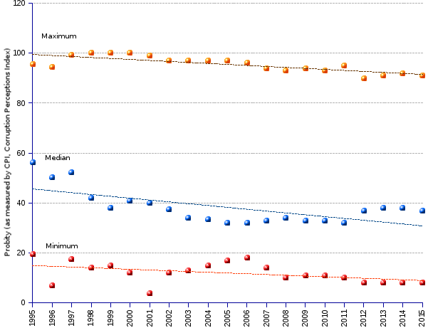 areppim line chart and statistics of CPI (corruption perceptions index) median, highest and lowest scores from 1995 to 2015. The world we currently live in is stricken with metastatic corruption.  Year-on-year, the negative trend pursues its downward path and plunges into further depths. The regression coefficients worsened from -0.08 (median),-0.04 (maximum), and -0.03 (minimum) in 2014, to respectively -0.74, -0.4, and -0.3 in 2015, exposing the overall lowering of the indexes from higher (less corruption) to lower (more corruption) values.