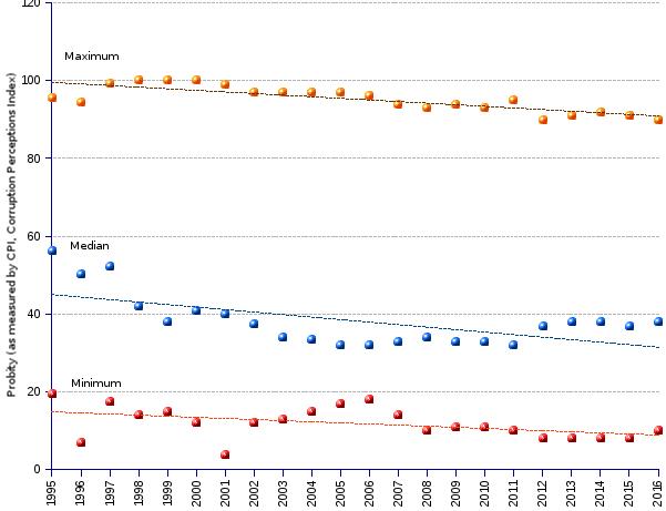areppim line chart and statistics of CPI (corruption perceptions index) maximum, median and minimum parameters since 1995.