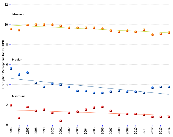 areppim line chart and statistics of CPI (corruption perceptions index) median, highest and lowest scores from 1995 to 2014. The regression coefficients are all negative, disclosing the overall sliding of the indexes from higher (less corruption) to lower (more corruption) values. The downward trend is stronger at the bottom (average annual change rate -4.56%) than at the median (average annual change rate -2.04%), and more so than at the top (average annual change rate -0.2%), meaning that corruption progresses faster amongst the more corrupt nations, and more slowly amongst the less corrupt. But the point worth making is that the supposed probity role-model nations have seen their virtue spoiled, setting a poor example for the rest of the class.