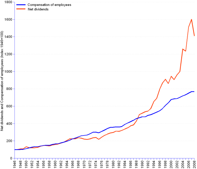 Chart and table showing the allocation of us national income to compensation of employees and to dividends from 1946 to 2008. Data are shown in current us dollars, in constant 2008 dollars after elimination of inflation, and as indexes for 1946 = 100 to allow for comparisons of growth behaviour. In billions of us dollars, net dividends grew from 6 (current us$) or 49 (constant us$) in 1946 to 690 in 2008, at an average annual growth rate of 8.1%. (current us$) or 4.4% (constant us$).  Compensation of employees grew from 120 (current us$) or 1046 (constant us$) in 1946, to 8042 in 2008, at an average annual growth rate of 7% (current us$) or 3.3% (constant us$). From 1946 to 1966, dividends and compensation grew at the same rate of  4.1%. From 1966 to 1988, dividends grew at an annual rate of  3% and compensation at a rate of 3.3%. From 1988 to 2008, dividends grew at a rate of  6.1% and compensation at a rate of 2.6%, all for values adjusted to constant 2008 us dollars.