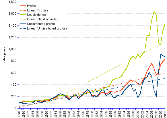 Chart and table showing the allocation of us corporate profit to dividends and to undistributed profits from 1948 through 2012. Data are shown in current us dollars, in constant 2009 dollars after elimination of inflation, and as indexes for 1948 = 100 to allow for comparisons of growth behaviour. From 1948 to 2012, US corporate profits grew from USD (constant, 2009=100) 230.6 billion  to 1,913.8, at the average annual rate of 3.36%. The portion of profits allocated to dividends grew, in chained USD billion, from 51.4  to 733.6, at the rate of 4.24%, and undistributed profits grew from 87.4 to 766, at the rate of 3.45%. Taken as indexes for 1948=100, the three variables stick together until the 1980s, then they grow apart, with net dividends leaving the other two variables behind — trends are given by the respective regression (dotted) lines.
