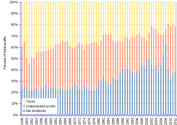 Chart and table showing the split of us corporate net profits among dividends, undistributed profits and taxes, in billions of current USD and as percentages, from 1948 to 2012. In 2008, just as the financial and economic global crisis devastated the economies, 62.9% of US corporate profits were given to shareholders as dividends, whereas business kept 13% to serve its own development needs, and 24.1% were given to the state in the form of taxes. This split contrasts with the 1948 situation, when taxes collected a hefty 39.5%, undistributed profits amounted to 37.9% and shareholders had to make do with dividends amounting to 22.3% of profits. The economy contraction since 2008, changed the stage to some extent, the dividends share decreasing to a trough of 32.4% in 2010, only to start a recovery thereafter, climbing to 38.3% in 2012. Variations did not affect much the percentage allocated to taxes that remains stuck to a customary narrow band around 20%, give or take a couple of percent points.