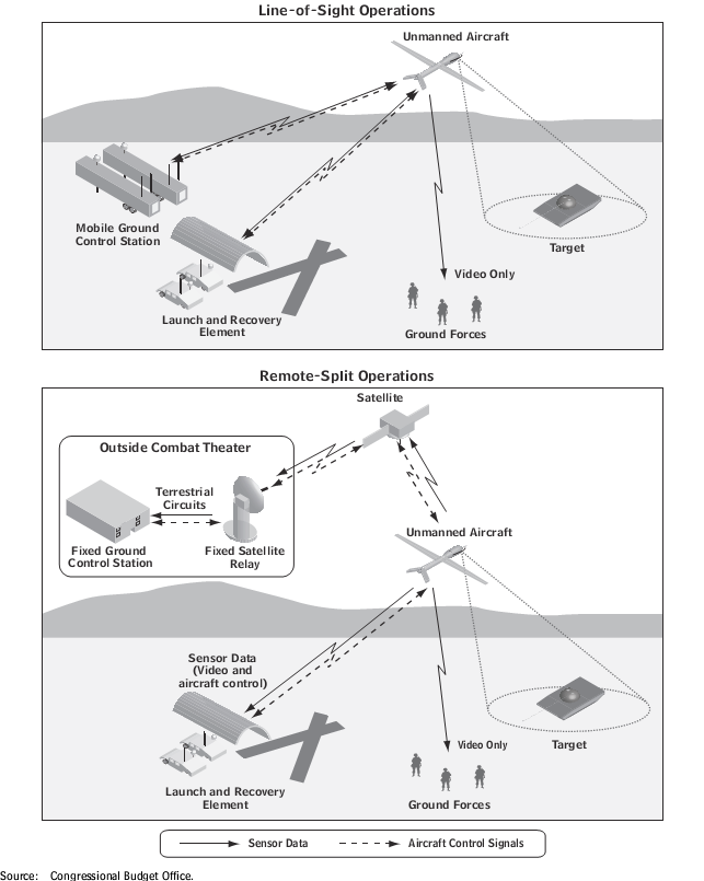 Schematics of line-of-sight and remote-split unmanned aircraft system