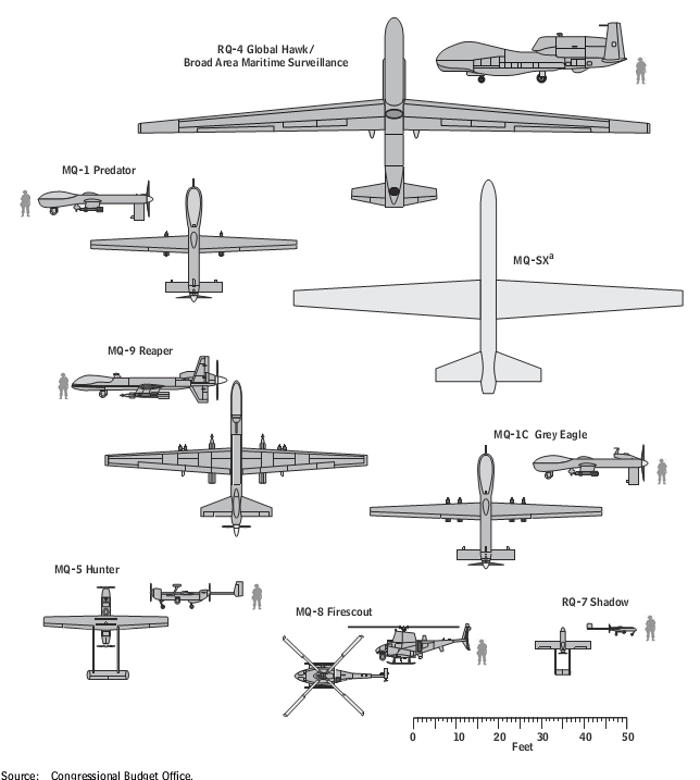 Profile of US drones in service, size scaled