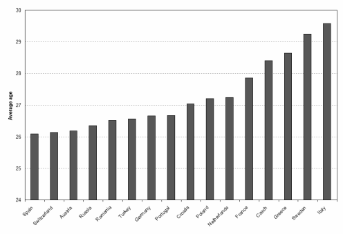 average age of the field players of each team in the euro 2008 tournament
