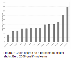 ratio of goals scored to goals conceded by the teams in the euro 2008 tournament