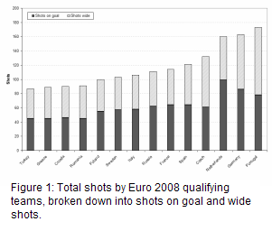 ratio of goals scored to total shots by the teams in the euro cup 2008 tournament
