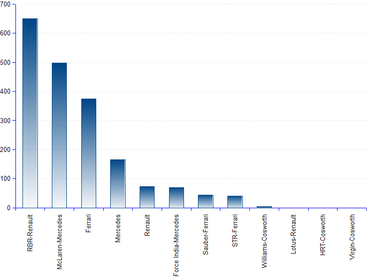 Column chart of 2011 Formula 1 constructor team ranking. RBR-Renault wins the F! 2011 constructor championship with 650 points, and is followed by McLaren-Mercedes with 497, and Ferrari with 375.