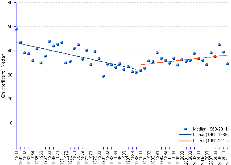 line chart of median values and regression lines of gini index from 1960 to 1989 and 1990 to 2011, showing an initial downward trend followed by an upward trend, after reaching the inflection point in 1989