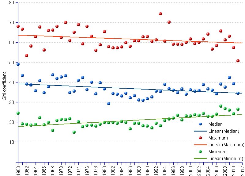 areppim line chart and statistics of Gini index (measure of inequality of income distribution ) median, highest and lowest values from 1960 to 2011. In 2011 as in 1960, strong asymmetry prevailed among the less egalitarian nations (maximum parameter). It is true that inequality has decreased somewhat, but at a snail-slow rate: -0.57% per year. The world at large is not truly becoming more egalitarian — medians move downwards along the full period, although at the low annual rate of -0.69%. But a closer analysis reveals that they are currently moving upwards. Meanwhile the more egalitarian nations were becoming significantly less so.