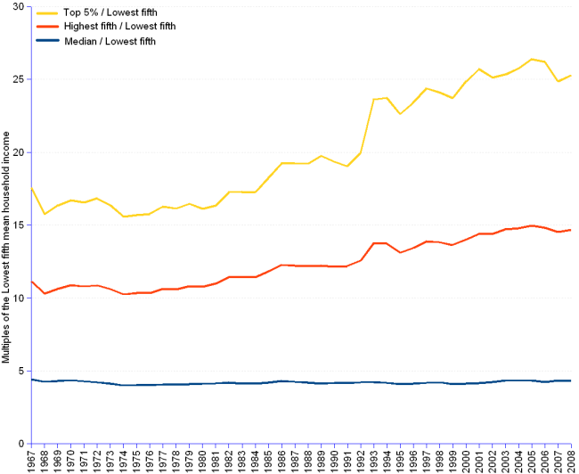 Chart and table of us household mean income from 1967 to 2008 in current, constant 2008 dollars and as a ratio of median, mean highest fifth and mean top 5% incomes to the mean lowest fifth income. In constant us$ the mean lowest fifth income grew from 8,220 in 1967, to 9,559 in 1981 and 11,656 in 2008. The median grew from  36,360 in 1967 to  39,621 in 1981 and  50,303 in 2008. The mean highest fifth grew from  91,554 in 1967 to  105,041 in 1981 and  171,057 in 2008. The mean top 5% grew from 144,421 in 1967 to  156,091 in 1981 and to  294,709 in 2008. The median represented a 4.4 multiple of the lowest fifth in 1967, 4.1 in 1981 and 4.3 in 2008. The highest fifth represented a 11.1 multiple of the lowest fifth in 1967, 11 in 1981 and 14.7 in 2008. The top 5% represented a 17.6 multiple of the lowest fifth in 1967, 16.3 in 1981 and 25.3 in 2008.