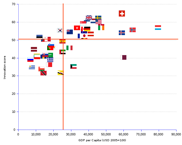 X Y chart showing the scatter of the innovation index of high income countries as a function of their GDP per capita. The sub-set of economies above both innovation index and GDP per capita median values comprises a number of small or even minuscule countries such as Luxembourg, Iceland, Finland and Switzerland, but only 4 large countries : the United States, Germany, Canada and the United Kingdom.