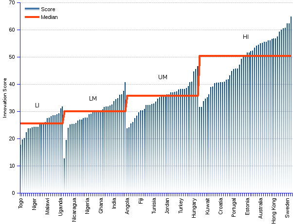 Line chart and statistics of the 2014 global innovation index (GII) as calculated by INSEAD and the World Intellectual Property Organization. In the top 50 ranked countries, 43 or 86% are HI economies, only 6 or 12% are UM (upper-middle income), and 1 or 2% is LM (lower-middle income). Eight small countries appear among the top ranked ten nations, with Switzerland at the topmost rank. The two heavyweights that manage to sneak among them are the United Kingdom, number 2, and the United States, number 6.