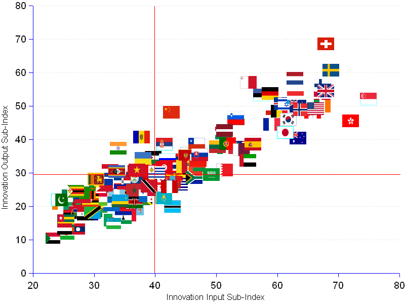 X Y scatter chart showing the innovation output of 141 countries as a function of their innovation input. The linear association between output and input is strong as one should expect : correlation coefficient r = 0.90. The output variation is largely explained by the input variation (R² = 0.814). However, some countries are more efficient than others. The efficiency index (computed as the ratio of output per input times 100) provides a best-in-class champions group with an output index higher than the input index : in descending order China (113), India (110), Moldova (108), Malta (10), and Switzerland (101).