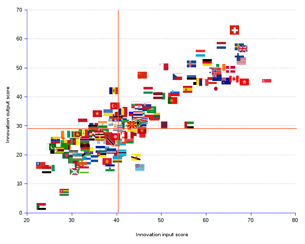 X-Y scatter chart showing the innovation output of 143 countries as a function of their innovation input. The chart shows the scatter of the innovation output of 143 countries as a function of their innovation input. The two factors are closely associated: the correlation coefficient r = 0.87, and the determination coefficient R² = 0.76, meaning that the variation of output is explained up to 76% by the variation of the input.