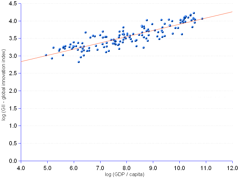 X-Y scatter chart and statistics of the relationship between a nation's global innovation index and the corresponding GDP per capita. The chart shows the logarithms of the two variables revealing a strong linear association of the two variables (r = 0.87) for the 141 countries under consideration. The determination coefficient (R² = 0.75) indicates that 75% of the variation of the innovation index is explained by the variation of the GDP per capita.