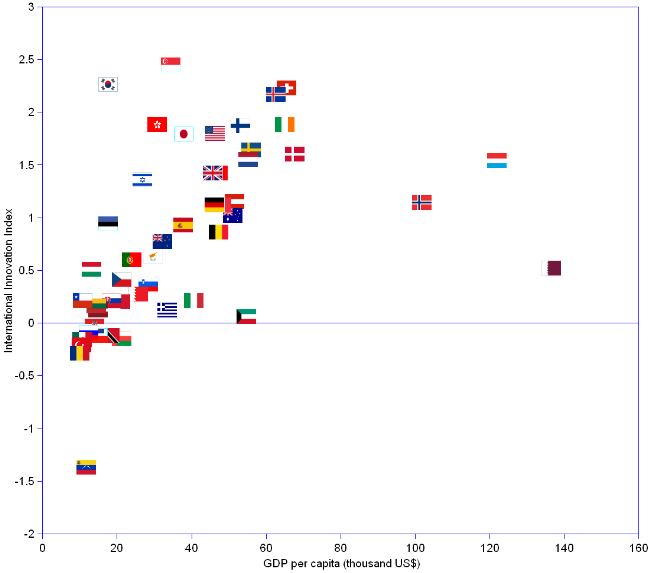 X Y scatter chart showing the distribution of the 50 richest countries in GDP per capita by their innovation index. The top 10 are as follows. Qatar with an index of 0.52 and a GDP per capita of 137 thousand US$. Luxembourg with respectively 1.54 and 122. Norway 1.14 and 102. Denmark 1.6 and 68. Switzerland 2.23and 66. Ireland 1.88 and 65. Iceland 2.17 and 63. Sweden 1.64 and 56. Netherlands 1.55 and 55. Kuwait 0.06 and 55.