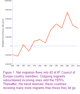 trend of net migration flows for 43 european countries, with a net loss of 1.9 million people in 1955, up to a net gain of 7.5 million in 2005