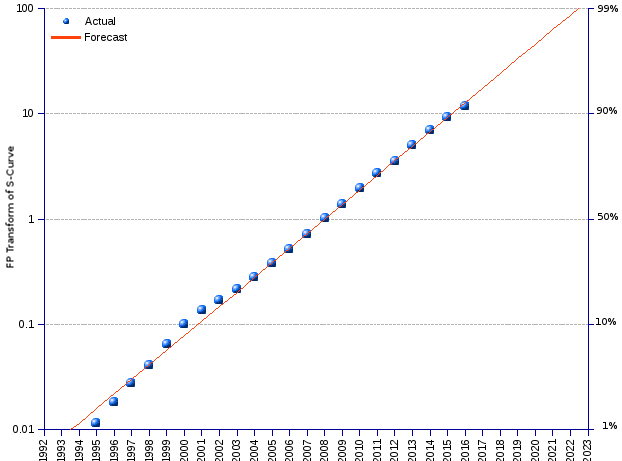 areppim chart and statistics of mobile penetration rates 1980-2023. With 7.4 billion subscribers by the end of 2016, 99.6% of the world population currently hold a subscription to mobile cellular telephony. The market penetration of the device grew exponentially, at an annual average rate of 53.8%, much faster than the population, until 2008, when it reached the inflection point. Thereafter, it initiated a steady decline, at the comparatively low annual average growth rate of 6.88% for the period 2009 to 2016, slowly approaching final saturation.