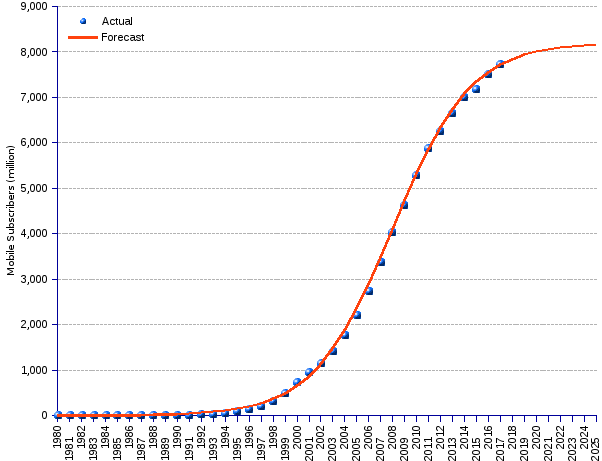areppim graph and statistics of actual mobile subscriptions until end 2017 and forecasts through 2025. By the end of 2017 there will be 7.7 billion mobile subscribers worldwide, corresponding to a global penetration of 94%. This averages 10.3 mobile phones for 10 people, or more than one device per living person.