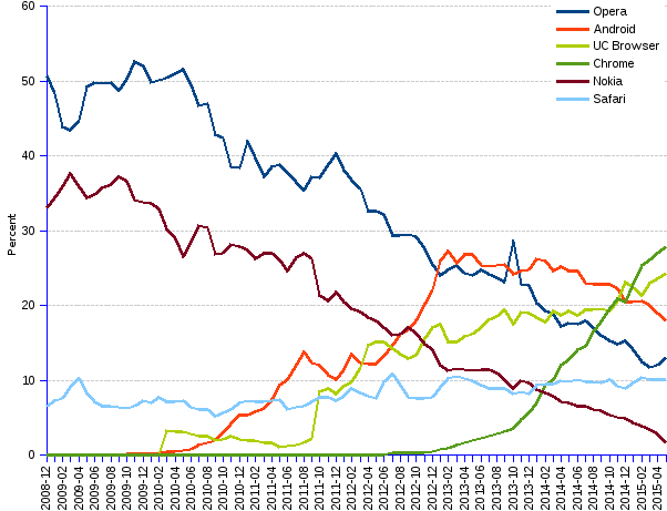 areppim line chart and statistics of trends of mobile browsers market share for Asia since 2008. Chrome leads the Asian mobile browser market with a 28% share, closely followed by UC Browser with 24%. Although on its way down, the Android mobile browser still keeps a sizable 18% market share, to Opera's 13% and Safari's 10%.