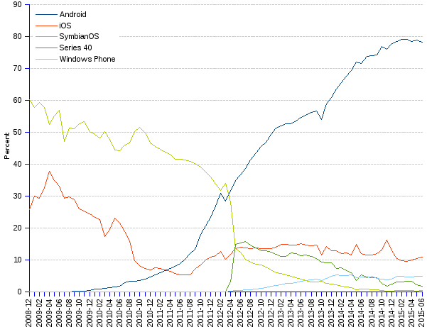 areppim line chart and statistics of percentage market share of mobile operating systems (OS) in South America since 2008. The unequivocal leader of the mobile OS market in South America is Android with a huge 78% share. Apple's iOS had a comfortable share in 2009, but it lost the public favor, succeeding however in keeping a 11% share. Windows Phone with 5% has a long way to go to become a serious competitor.