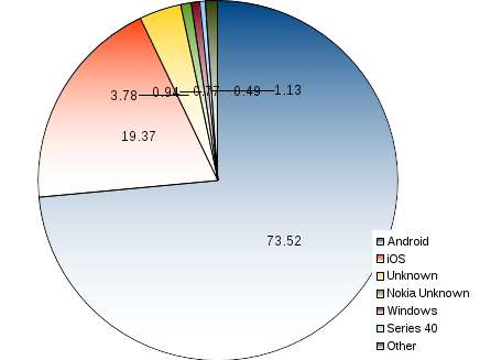 areppim pie chart and statistics of percentage world market share of mobile operating systems (OS). Two mobile OS dominate the market with a combined 93% of the total market as of September 2017. Android testily holds its leading position, with a share of 73.5% against Apple's iOS 19.4%.