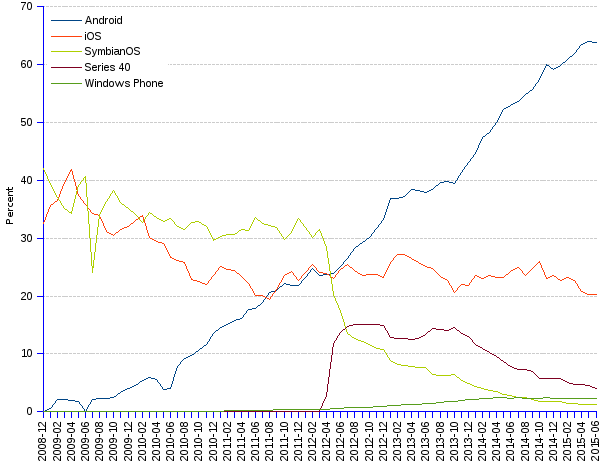 areppim line chart and statistics of percentage world market share of mobile operating systems (OS) since 2008. Android is the unquestionable world leader of the mobile OS  market with a share of 64%, still growing by 2% monthly. Android won the fight against iOS, now second with 20% and regressing slowly. Given the combined 84% market share held by the two, and despite the efforts made by Microsoft to expand the acquired former Nokia's and their own OS, there is only limited room for other competitors, whatever their glorious pasts.