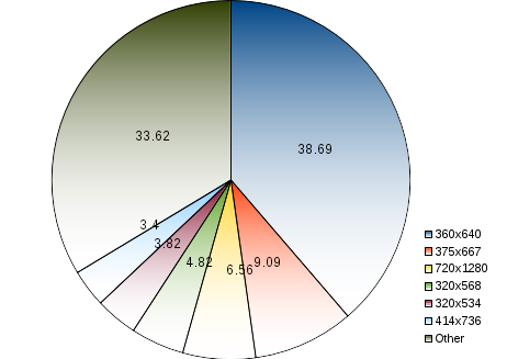 areppim pie chart and statistics of worldwide Percent Market Share of mobile screen resolutions. As of September 2017 the mobile screen market is highly fragmented with a powerful leader, followed by a cohort of roughly equal players. Format 360x640 leads the pack with a 39% share. It is followed by formats 375x667 with nearly 10%, 720x1280  with 7%, 320x568 with 5%, and by 320x534 and 414x736 with less than 4%.