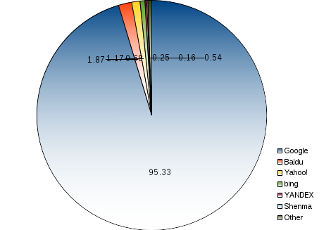areppim pie chart and statistics of worldwide percent market share of mobile search engines. Three providers make 98% of the world mobile search market as of September 2017. Google dominates with a giant share of  95% all by itself, leaving lilliputian portions to the other players, including Baidu with nearly 2% and Yahoo! with 1%.