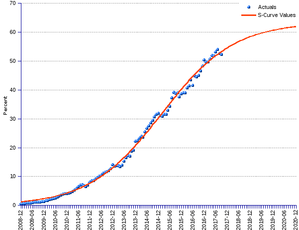 areppim line chart, table and forecast of mobile web penetration. The S-curve forecast shows that the mobile Web market share has been growing exponentially, met its inflection point by 2005, to decelerated thereafter,  gradually approaching saturation at around 64%.