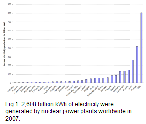 439 nuclear reactors with a total capability of 372 MWe supplied 2,608 billion kWh to the grid worldwide. The top 3 producers were USA 807 billion kWh, France 420 billion kWh, and Japan 267 billion kWh