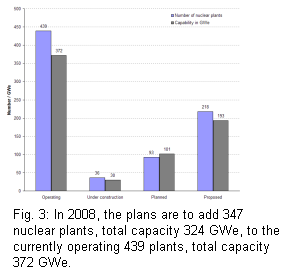 in 2008, 439 nuclear plants are in operation, with a total capacity of 372 GWe; 36 plants are under construction, total capacity  of 30 GWe, 93 plants are planned, total capacity of 101 GWe; 218 plants are proposed, total capacity of 193 GWe