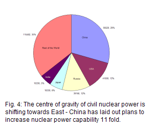 Plans to build new nuclear power capacity are led by China with 95620 MWe or 29% capability; USA 41000 MWe or 13%;Russia 39160 MWe or 12%; Japan 18330 MWe or 6%; India 16336 MWe or 5%; Rest of World 115482 MWe or 35%