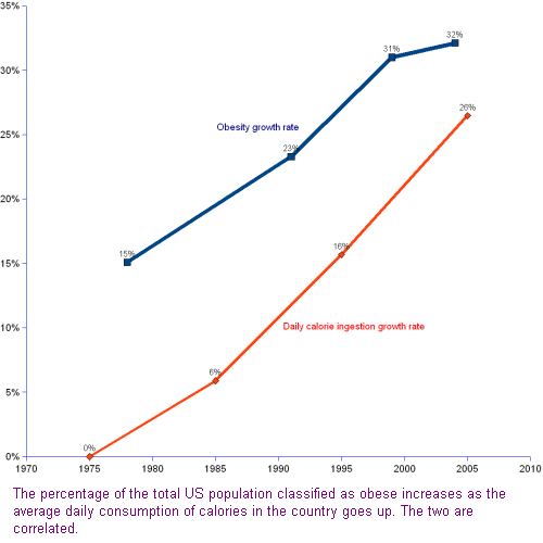 percentage increase of obese people compared with the percentage increase of calories consumption per day per person, both following the same upwards trend